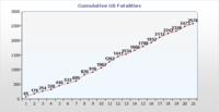 Cumulative_us_fatalities_310706