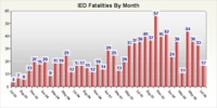 Ied_fatalities_by_month_310706