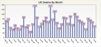 Us_deaths_by_month_310706